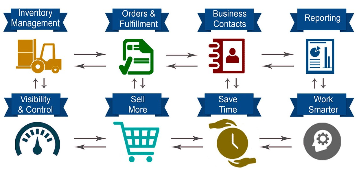 The Complete ERP Solution For Your Business Needs