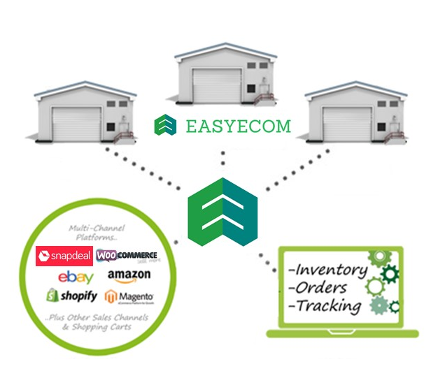 shopify multi warehouse inventory management
